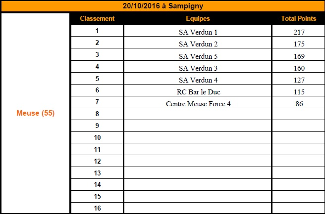 Finale départementale de l'Orange Rugby Challenge de la Meuse