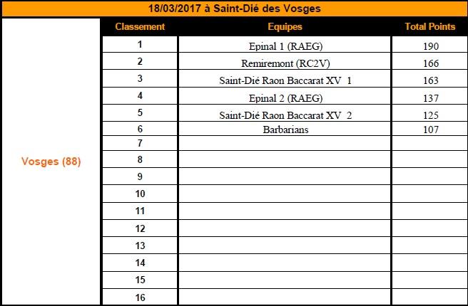 Finale départementale de l'Orange Rugby Challenge des Vosges